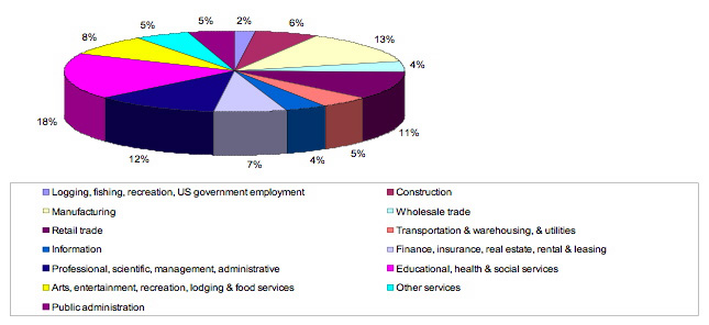 Graph of employment industries